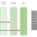 【さくらVPS】「このブログのサーバーを更改する」IDS/IPS/WAFを導入する #11