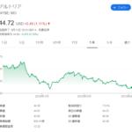【米国株】ばいばいJNJとMO