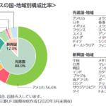 eMAXIS Slim全世界株式(オール・カントリー)とeMAXIS Slim全世界株式(除く日本)の比較